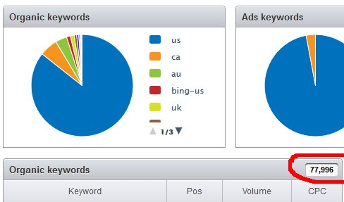 Semrush Organic Keywords