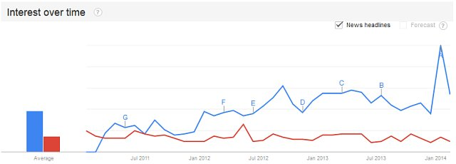 Google Trends Link Building Strategies
